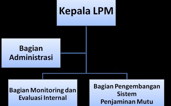 struktur LPM